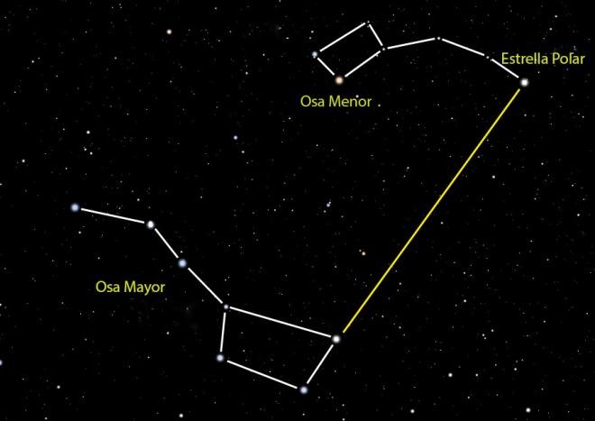 Al trazar una línea entre la estrella del extremo opuesto de la Osa Mayor y la estrella del extremo de la Osa Menor, localizamos la Estrella Polar.